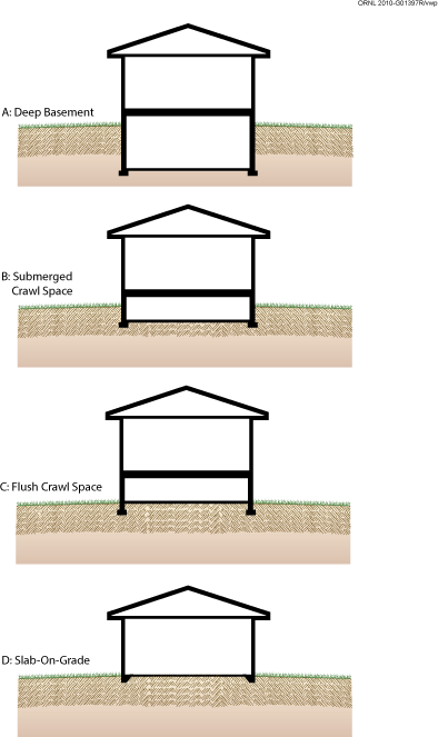 Doe building foundations section 1 2 scope for Types of foundation in building construction
