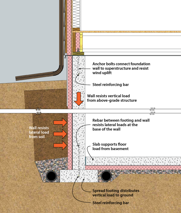 Charmant Structural System Components Of A Basement