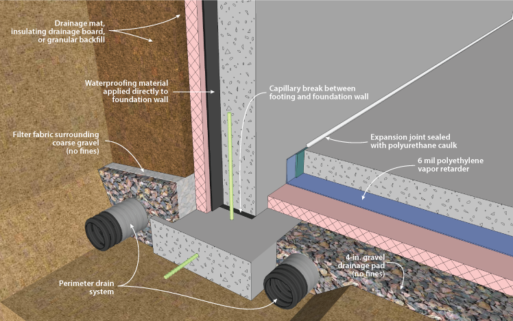 Drainage and Waterproofing System Components in a Basement Footing Detail & DOE Building Foundations Section 2-1 Water/Moisture