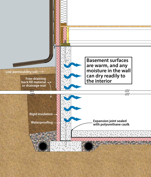 Basement with Exterior XPS or EPS insulation  sc 1 st  DOE Building Foundations - Oak Ridge National Laboratory & DOE Building Foundations Section 2-1 Recommendations
