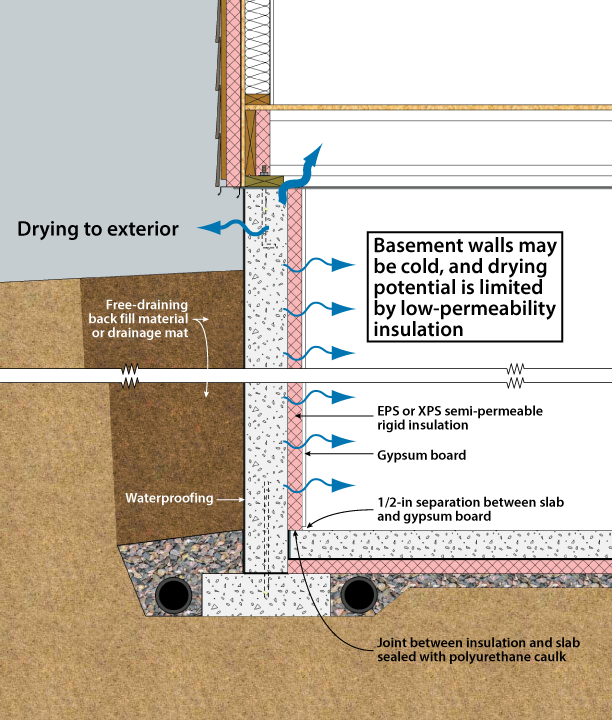 Basement with Interior Semi-Permeable XPS or EPS Insulation  sc 1 st  DOE Building Foundations - Oak Ridge National Laboratory & DOE Building Foundations Section 2-1 Recommendations