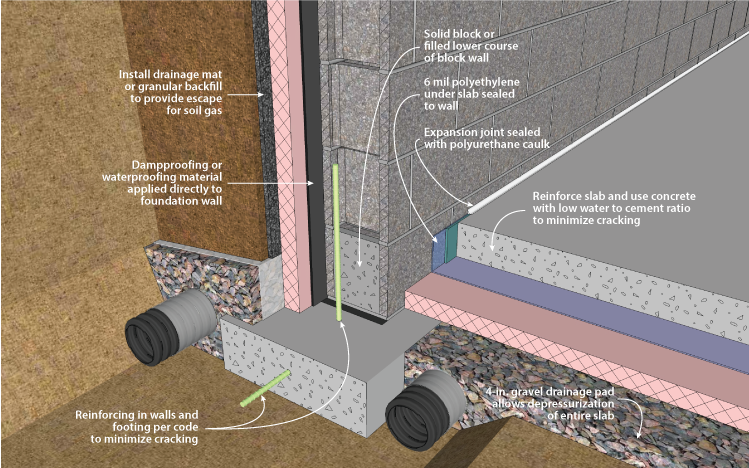 Doe Building Foundations Section 2 1 Radon