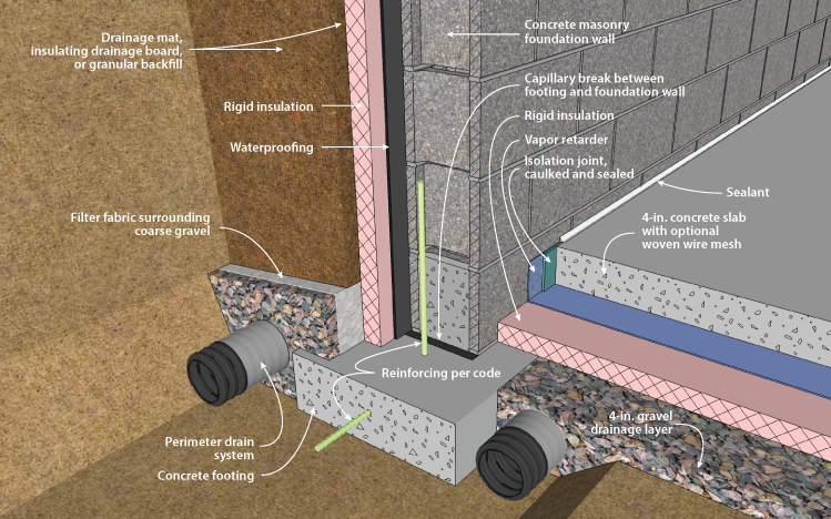 Doe building foundations section 2 2 for Exterior concrete wall insulation