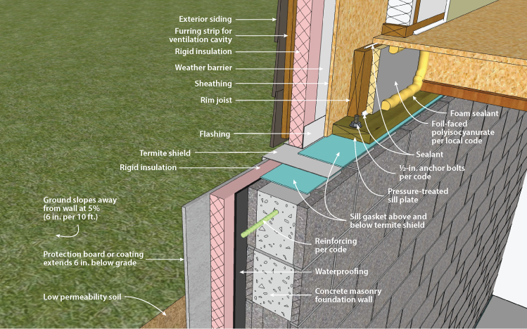 Insulating Basement Block Walls : Doe building foundations section