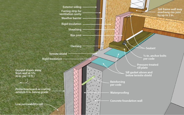 Concrete Basement Wall with Exterior Insulation Sill Detail & DOE Building Foundations Section 2-2 Rim Joist Variation