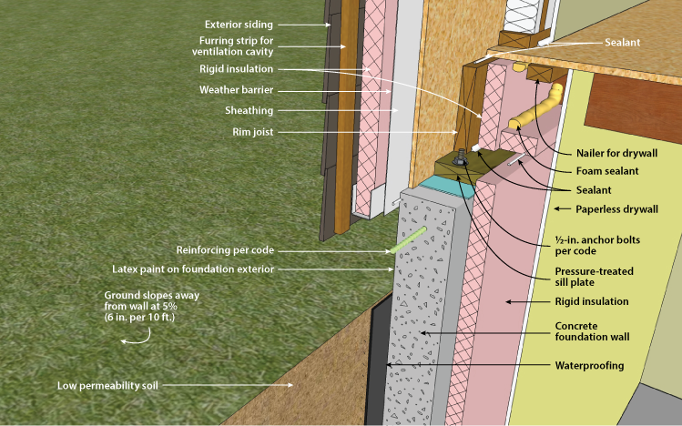Concrete Basement Wall with Interior Insulation Footing Detail. figure 2-14S & DOE Building Foundations Section 2-2
