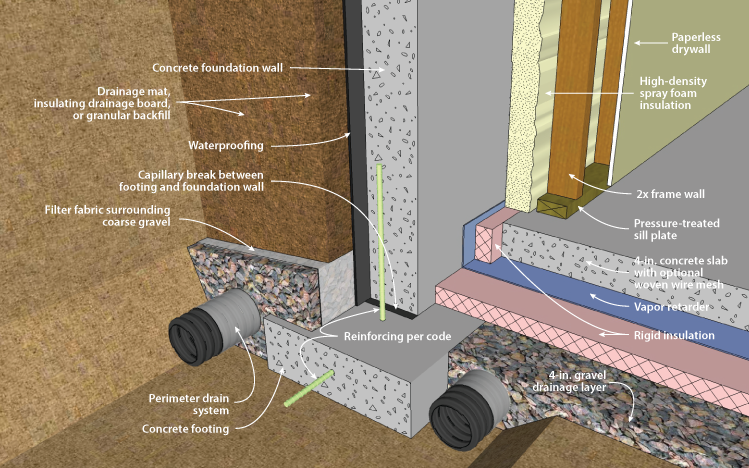 Concrete Basement Wall With Interior Spray Foam Insulation, Footing Detail.  Click Here For Animation.