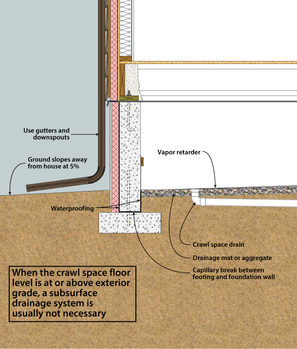 Garage Floor Water Barrier Flooring Home Decorating: DOE Building Foundations Section 3-1