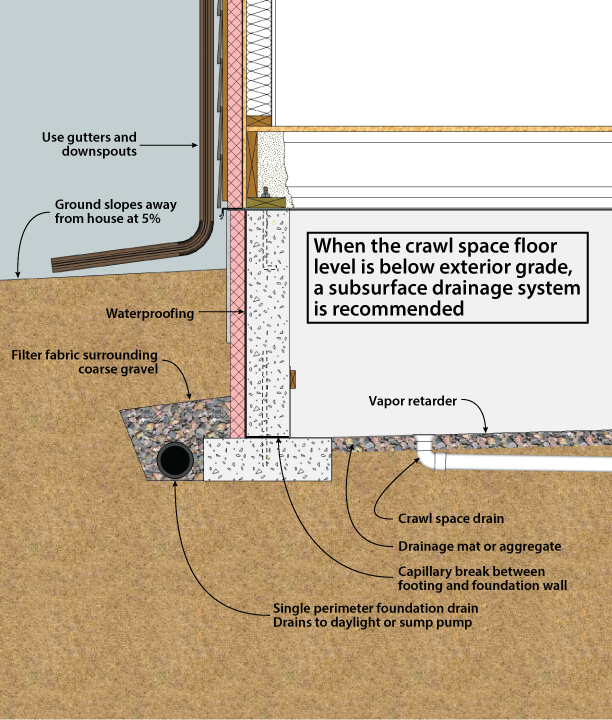 Doe building foundations section 3 1 for Below ground drainage systems explained