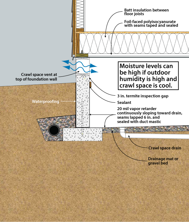 What Are The Options For Moisture Proofing Foundation From The Interior: DOE Building Foundations Section 3-1