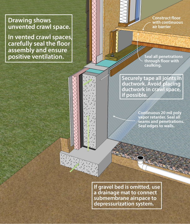 Doe Building Foundations Section 3 1 Radon