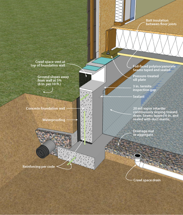 Doe building foundations section 3 2 for How to build a crawl space foundation for a house