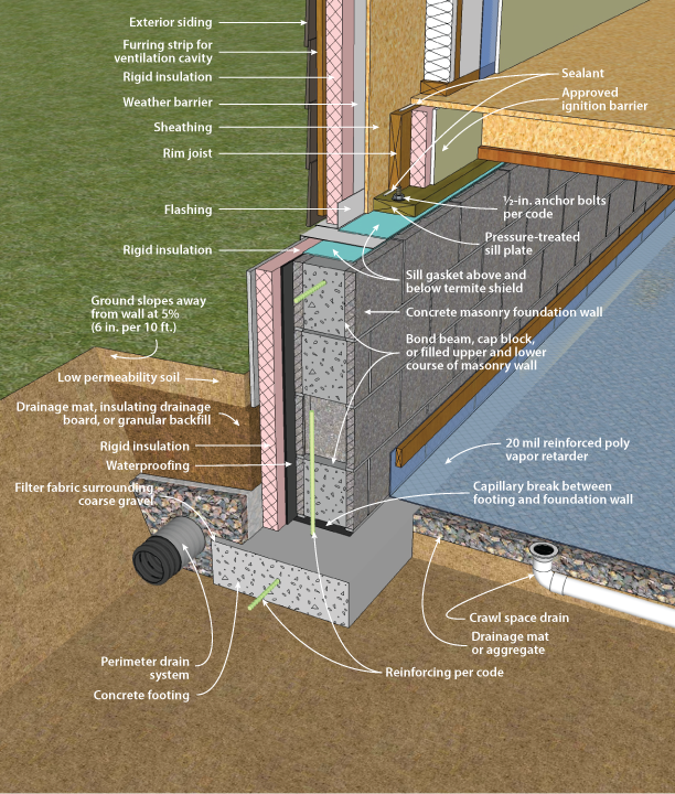 Doe building foundations section 3 2 for How to build a concrete block wall foundation