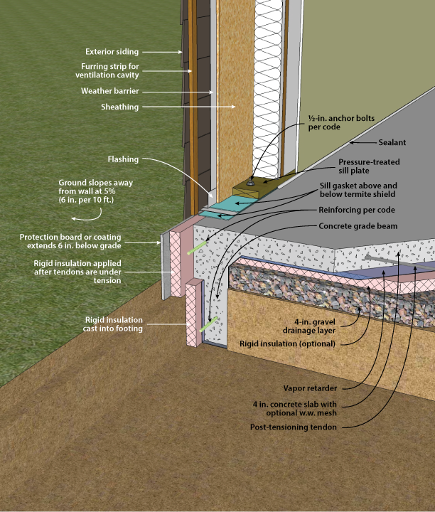 Doe building foundations section 4 2 for Exterior concrete wall insulation