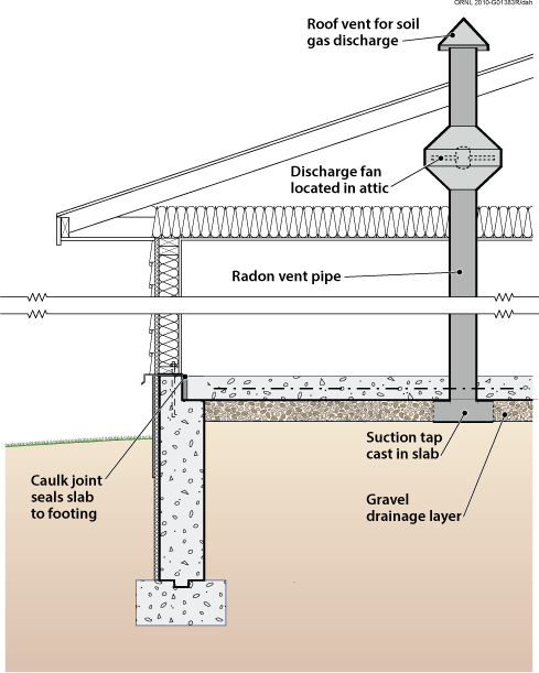 Doe building foundations section 4 1 for Soil drainage system
